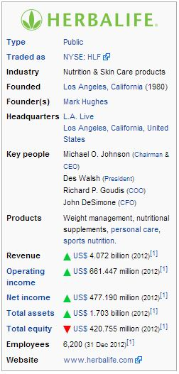 Company The Truth About Herbalife